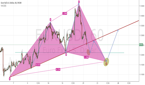 EURUSD: Structure analysis
