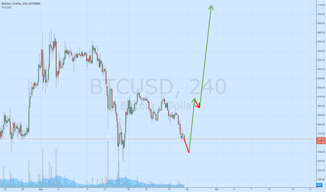 BTCUSD: Back to 700