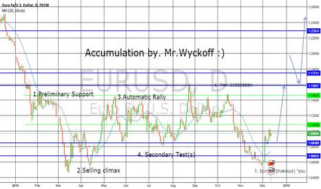 EURUSD: EUR/USD Accumulation.