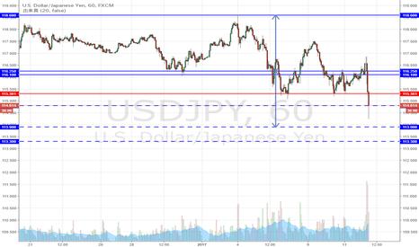 USDJPY: ドル円 ダブルトップのターゲット達成なるか。