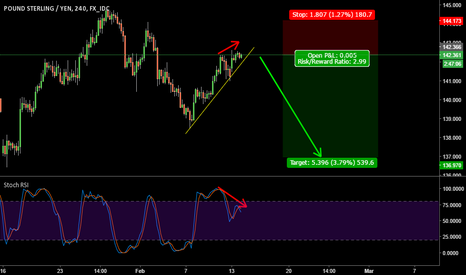 GBPJPY: GBPJPY short on 4hr - Bearish Divergence
