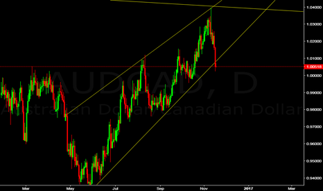 AUDCAD: AUDCAD SELL NOW