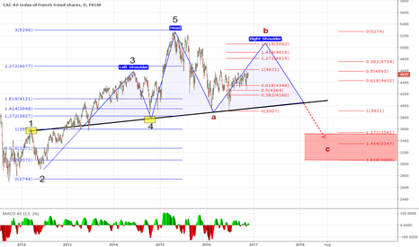 FRA40: CAC 40 Head and sholders