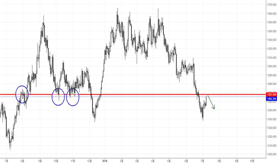 XAUUSD: [해외선물] 금 GOLD XAU/USD 단기적 매도 관점