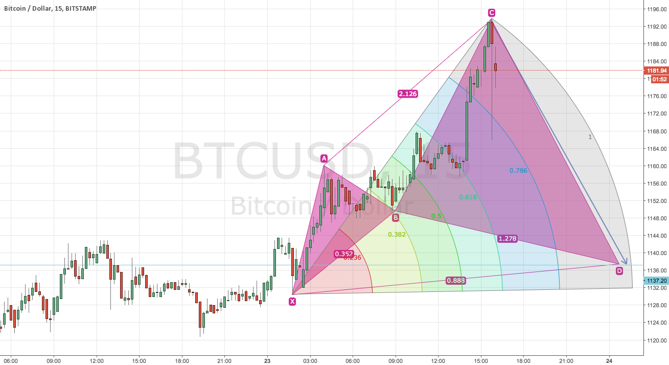 BTCUSD ON THE GO!