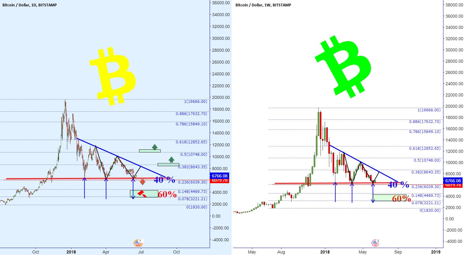 Which Scenario BTC!! will follow it?!