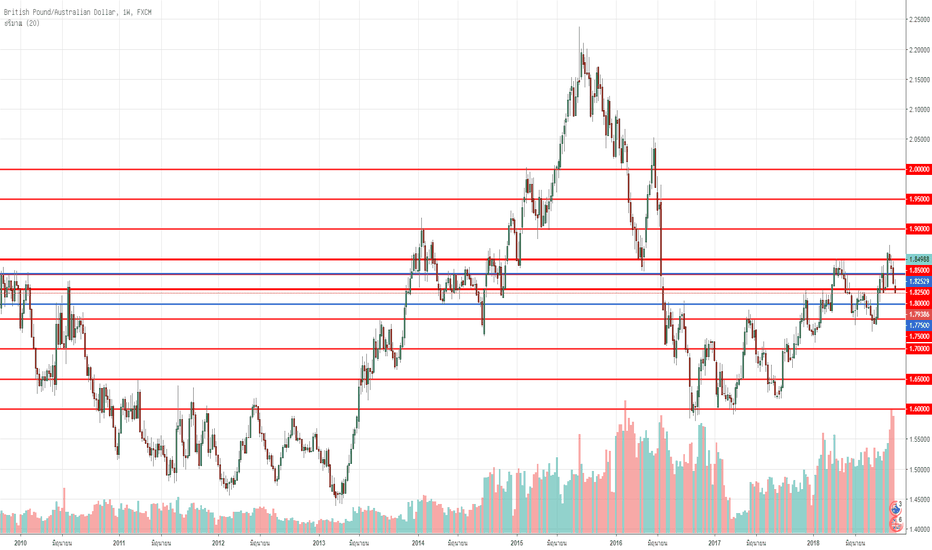 GBPAUD: Gbp AUD strategy Zone trading non predict direction Model