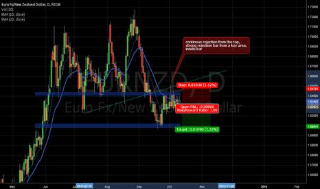 EURNZD: shorting opportunity EURNZD