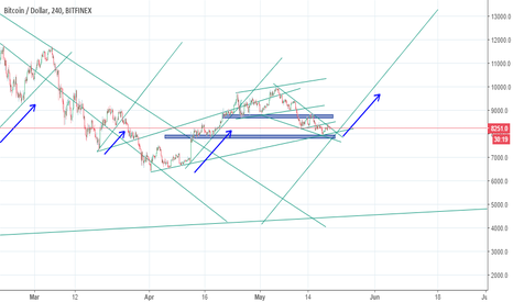 BTCUSD: Bitcoin is going to go UP SOON