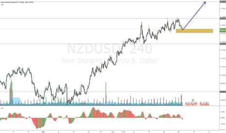 NZDUSD: NZDUSD one more push up