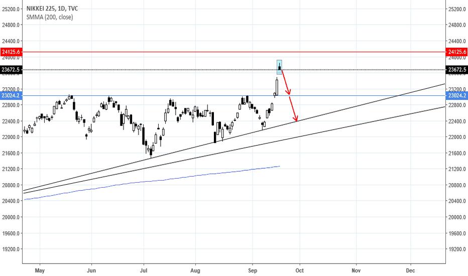 NI225: Nikkei 225 Short till 23k