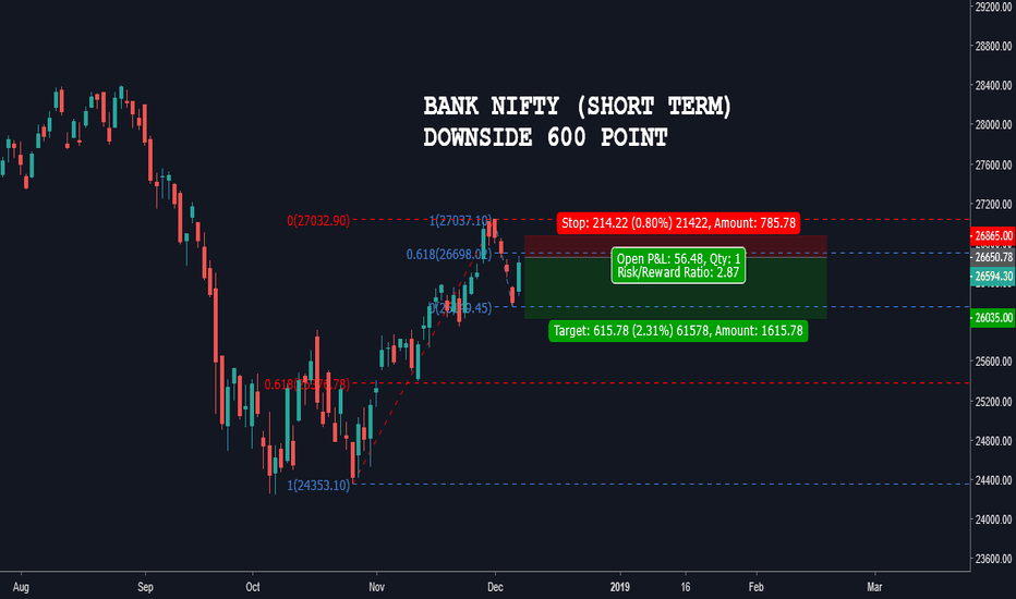 BANKNIFTY: BANK NIFTY DOWNSIDE 600 POINT (SHORT TERM)
