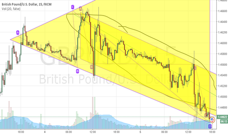 GBPUSD: GBPUSD still has a place to go...downwards