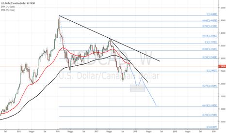 USDCAD: Continuazione trend short