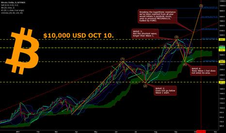 BTCUSD: Bitcoin: 10k October 10
