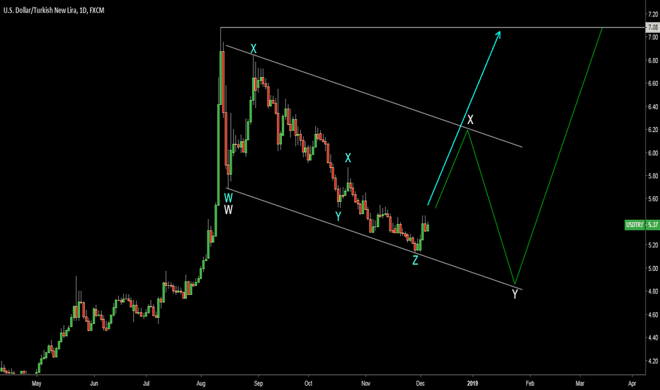 USDTRY: USDTRY could hit 6+ and then there are two options