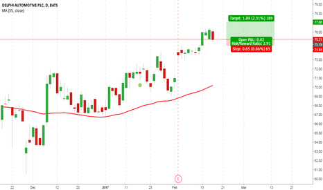 DLPH: Delphi, shows upswing in hourly time frame