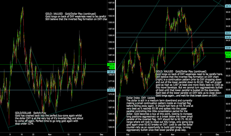 DXY: Gold: XAUUSD  Gold/Dollar play Update: Careful Here !