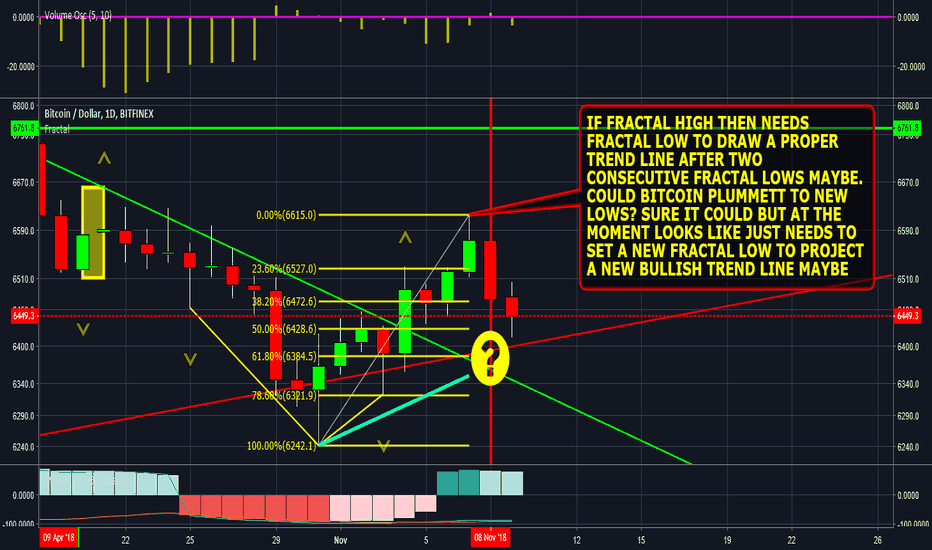 "BTCUSD: #bitcoin bull intact? ""To the Moon"" update."