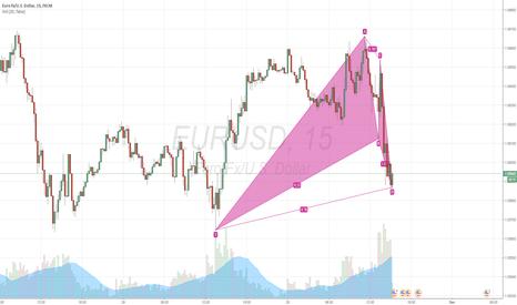 EURUSD: EURUSD. Bullish Bat Pattern