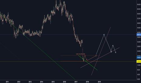 TEVA: TEVA shares moving sideways...
