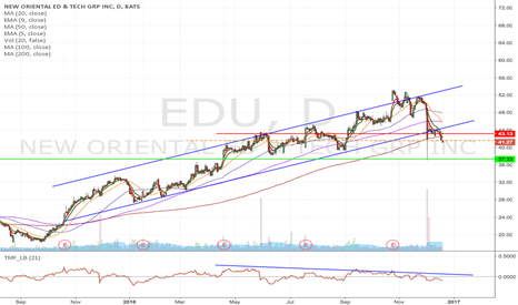 EDU: EDU - Upward channel breakdown trade from $41.57 to $37.33