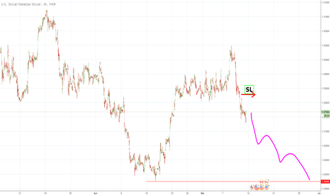 USDCAD: USDCAD Short - Trendbruch auf H1