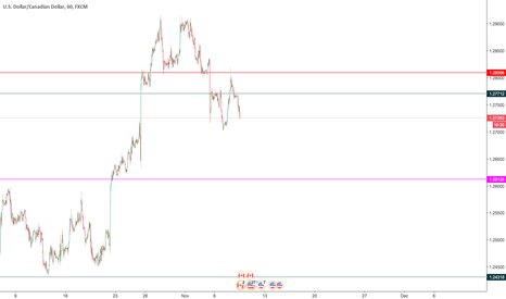 USDCAD: ready to short sell