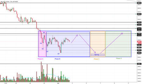 BTCUSD: Wyckoff Accumulation on Bitcoin right now?