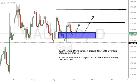 XAUUSD: Gold buy advice on Strong support level