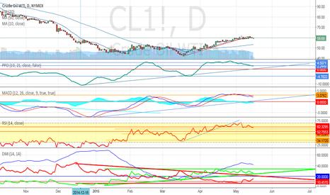 CL1!: CL1! WTI