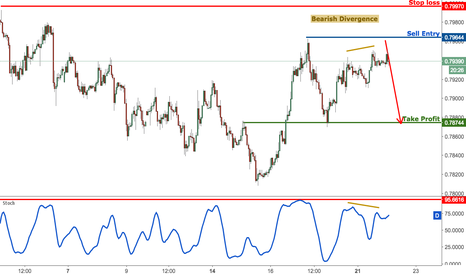 AUDUSD: AUDUSD approaching major resistance, prepare to sell