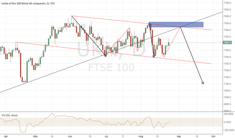 UKX: FTSE 100 STILL BEARISH?