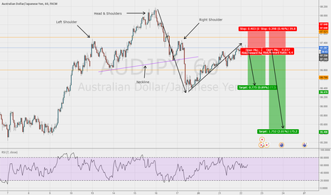 AUDJPY: Short entry on the AUD/JPY 1hr chart