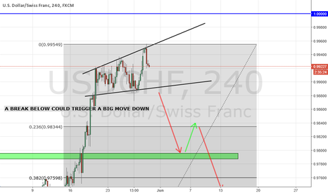 USDCHF: USDCHF BROADENING WEDGE ON H4