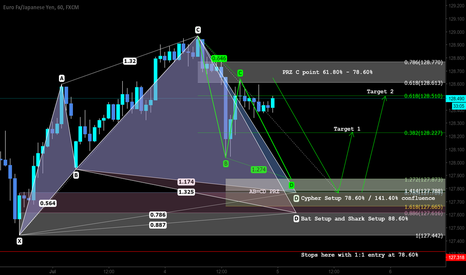 EURJPY: Pattern and Market Based Pattern Trading Structure