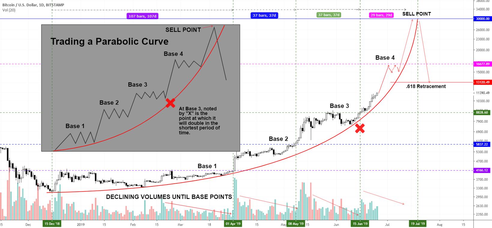 Bitcoins go parabolic mirror las vegas betting wikipedia