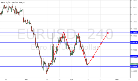 EURUSD: Analysis - EUR/USD - 4h