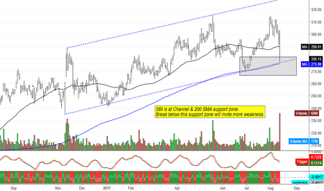 SBIN: SBI is at Channel & 200 SMA support zone .