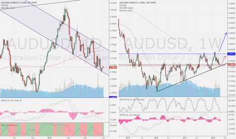 AUDUSD: AUD/USD day compare week