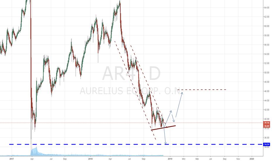 AR4: Aurelius, alle warten auf neue Deals