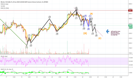 XBTM18: $btc possible play out for a complete ABC wave correction XBTM18