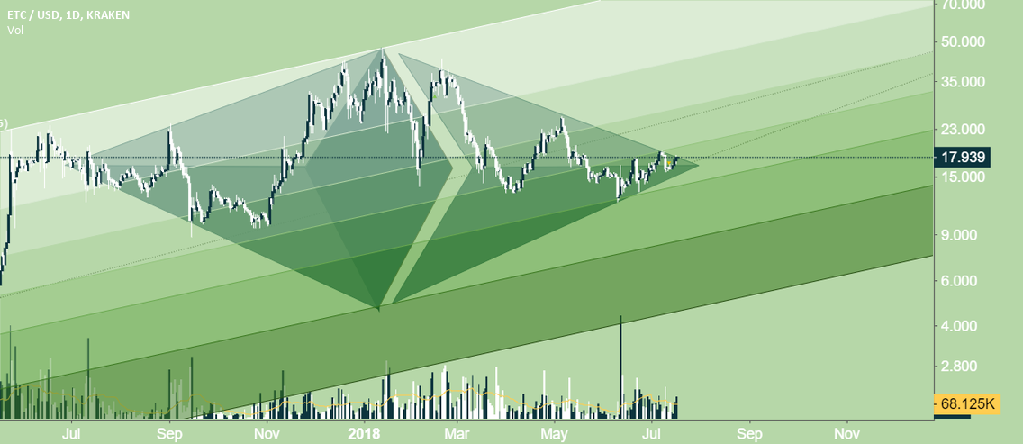 ETC Diamond