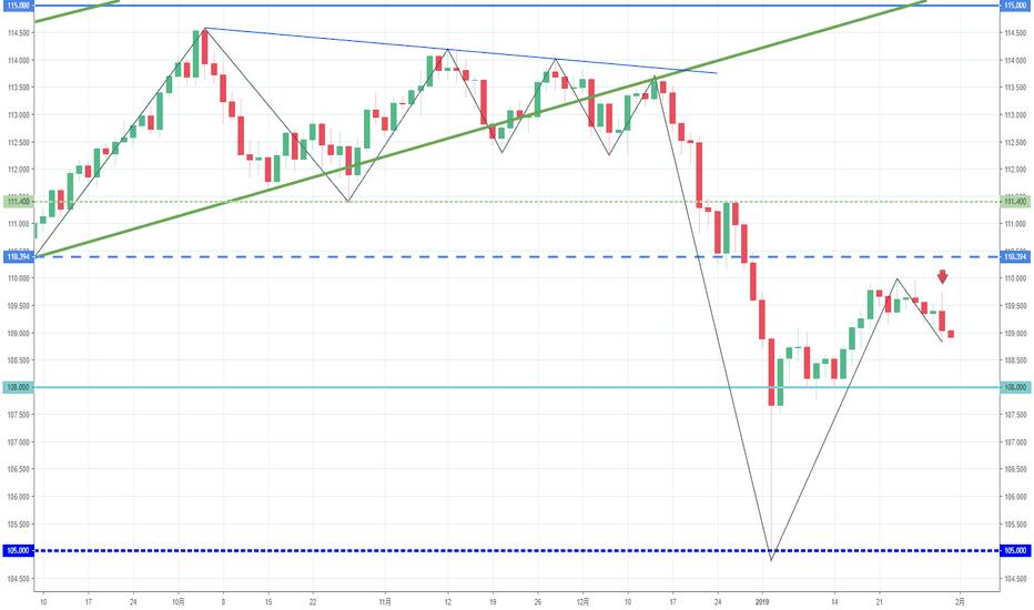 USDJPY: 【日足】ドル円は下落トレンド継続
