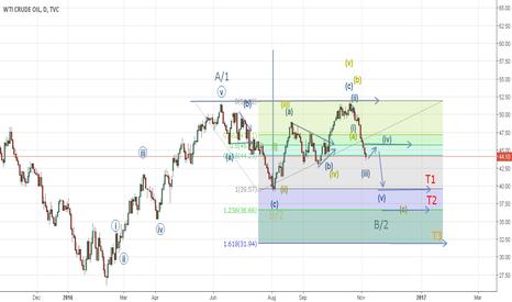 USOIL: Wti Crude can go down till 40$, worst case scenario 32$