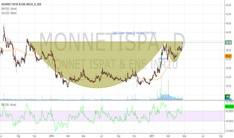 MONNETISPA: Monnet Ispat _ Cup and handle complete