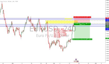 EURUSD: 欧元4小时供给区的短空博弈