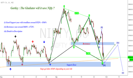 NIFTY: Gartley : The Gladiator ! Will it Save Nifty ?!