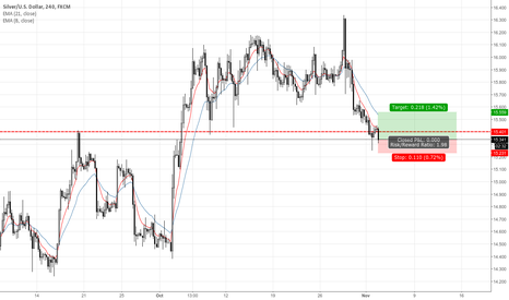 XAGUSD: XAGUSD Bullish Pin Bar Signal 4H