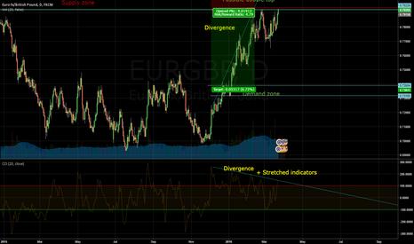 EURGBP: EURGBP Short opportunity @400 pip move